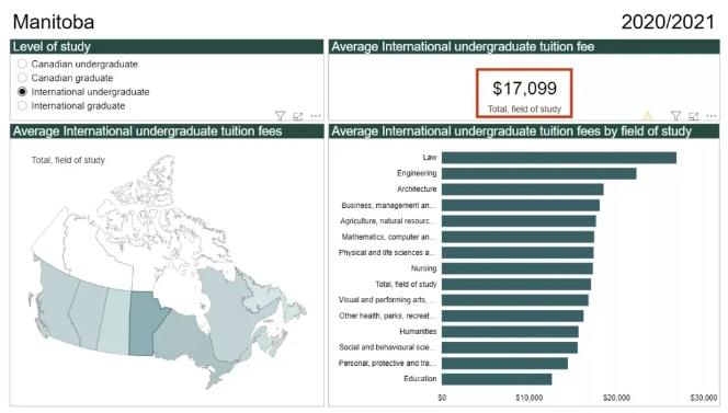 加拿大留学生2021学费