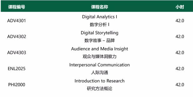 亚岗昆数字营销与传媒专业