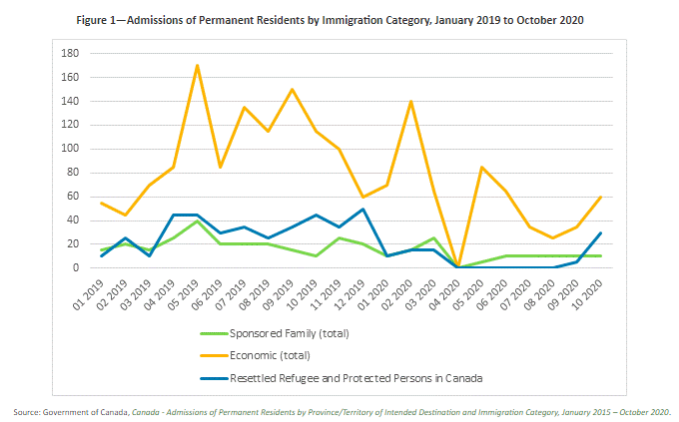 加拿大移民系统