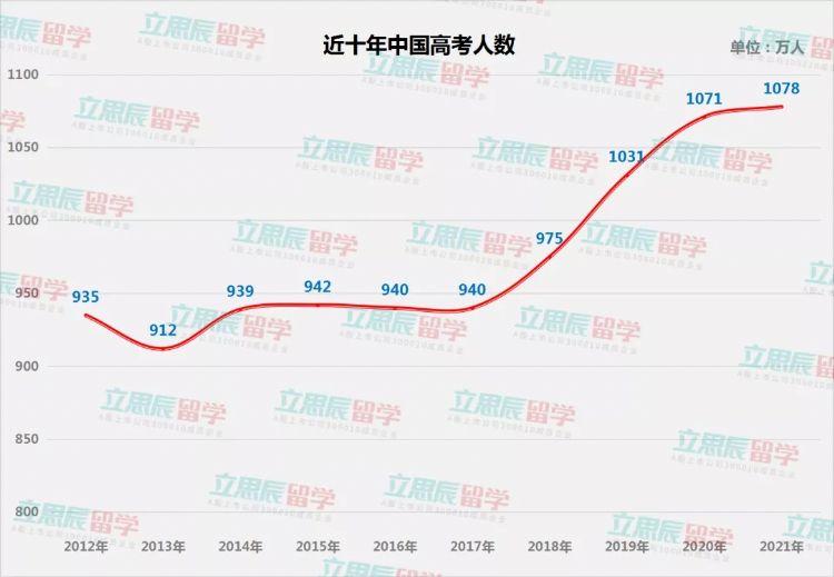 近十年中国高考人数