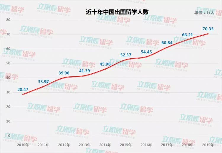 近十年中国出国留学人数