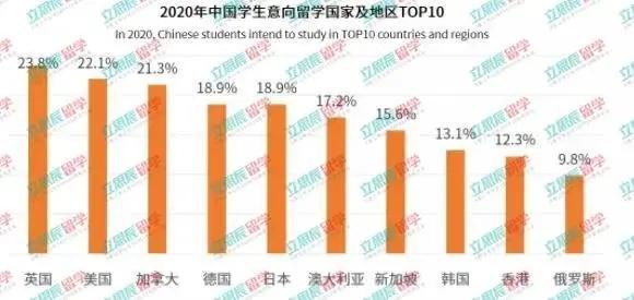 2020年中国学生意向留学国家及地区TOP10