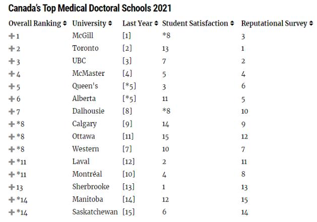 加拿大医博类大学