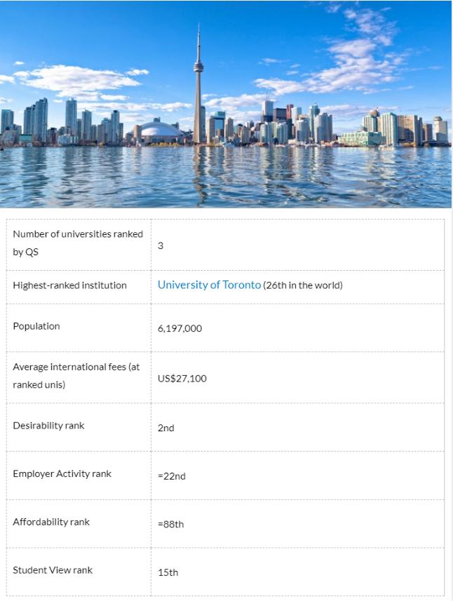 加拿大TOP5最佳留学城市排名