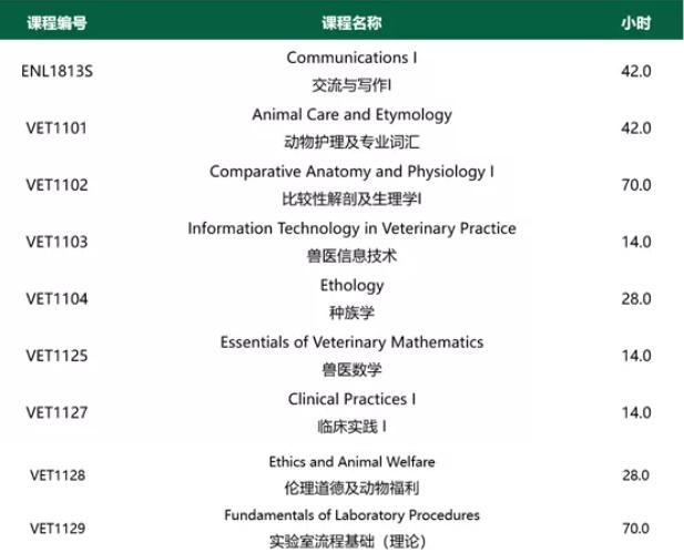 亚岗昆学院兽医技师专业